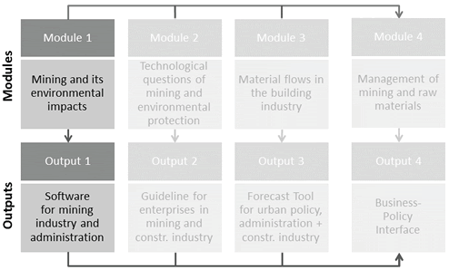 graphic shows the connection between die Module 1 Mining and its environmental impacts and the output 1 Software for mining industry and administration