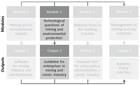 graphic shows the connection between die Module 2 Technological questions of mining and environmental protection and the output 2 Guideline for enterprises in mining and constr. industry