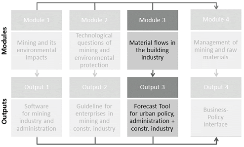 "alt=""graphic shows the connection between die Module 3 Material flows in the building industry and the output 3 Forecast Tool for urban policy, administration and constr. industry"