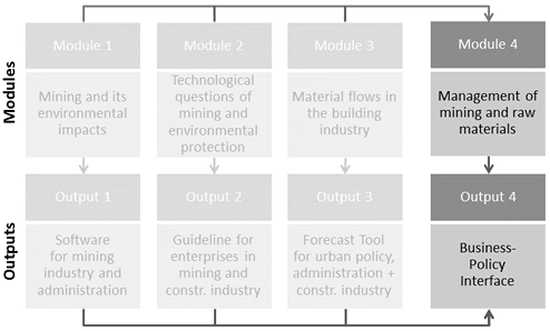 "alt=""graphic shows the connection between die Module 4 Management of mining and raw materials and the output 4 Business-Policy Interface"